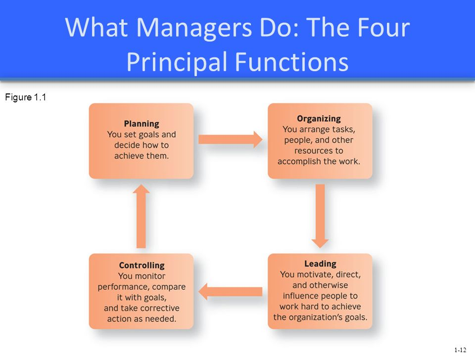 What Managers Do: The Four Principal Functions