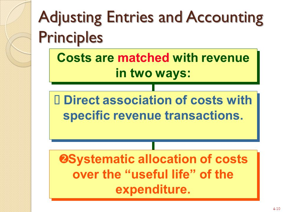Adjusting Entries and Accounting Principles