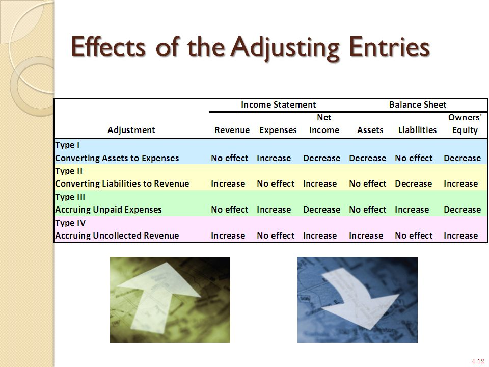 Effects of the Adjusting Entries