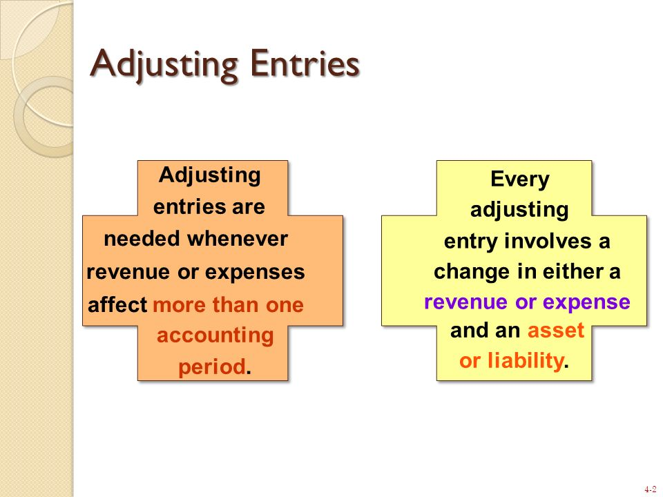 Adjusting Entries Adjusting entries are Every adjusting