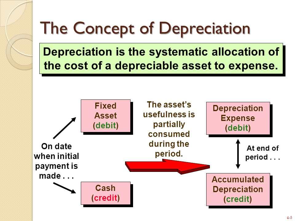The Concept of Depreciation