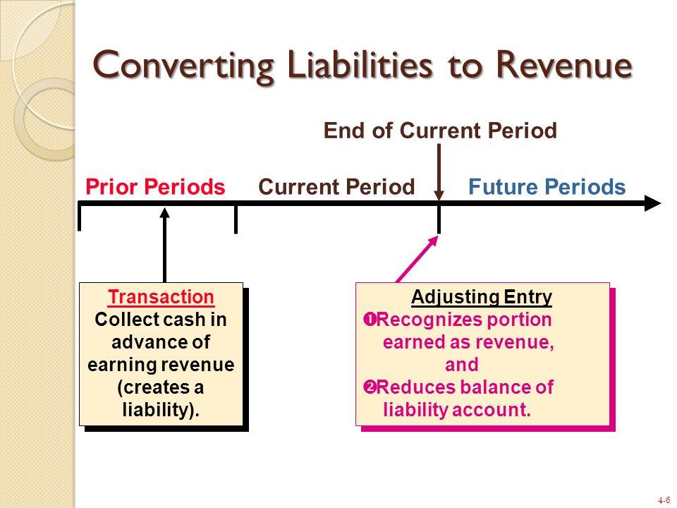 Converting Liabilities to Revenue