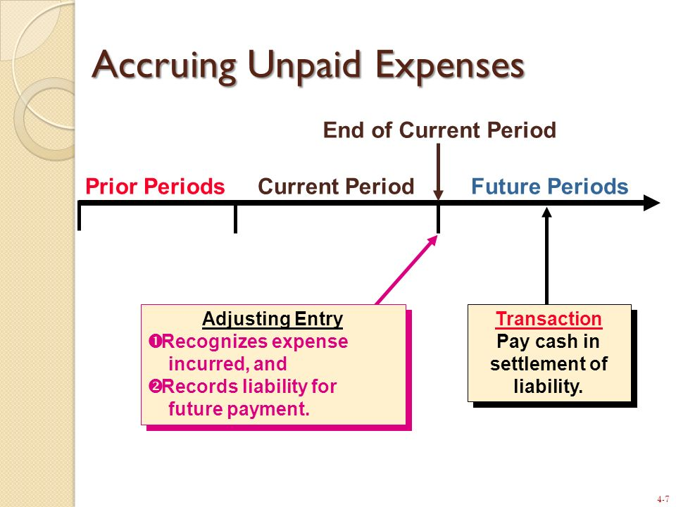 Accruing Unpaid Expenses