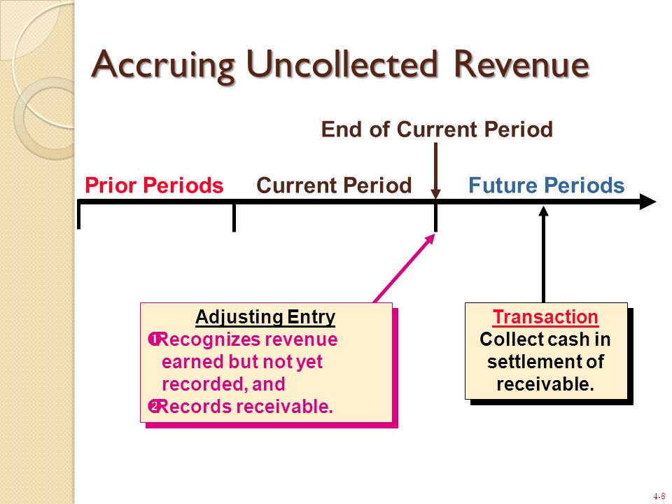 Accruing Uncollected Revenue
