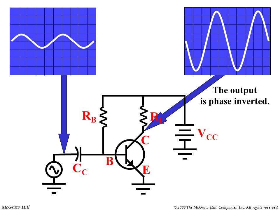 The output is phase inverted. RB RL VCC C B CC E