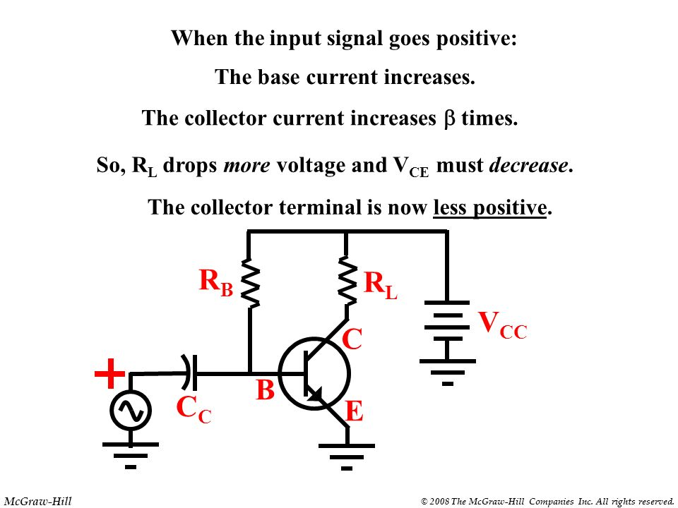 RB RL VCC C B CC E When the input signal goes positive: