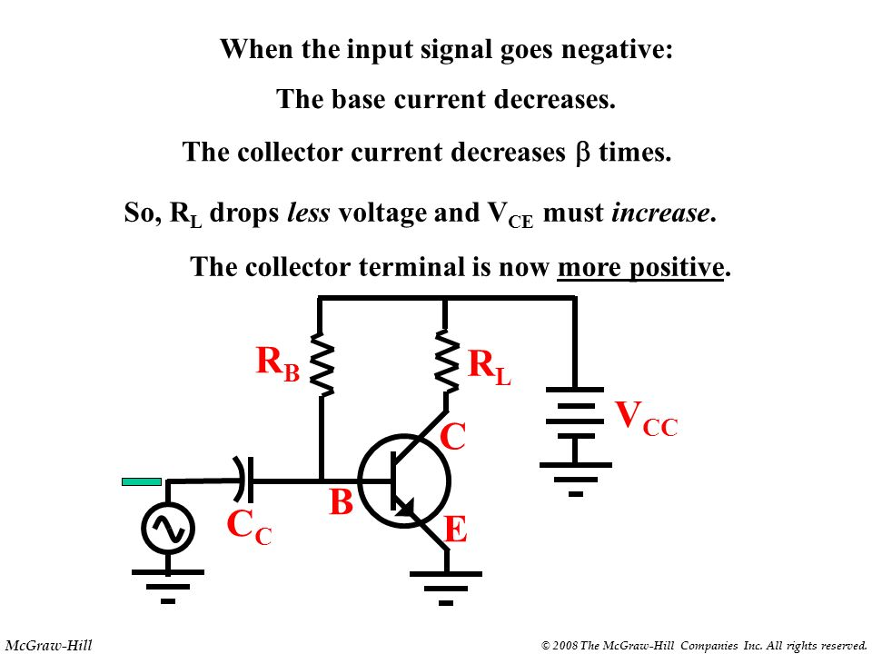 RB RL VCC C B CC E When the input signal goes negative:
