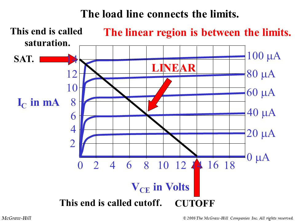 The load line connects the limits.