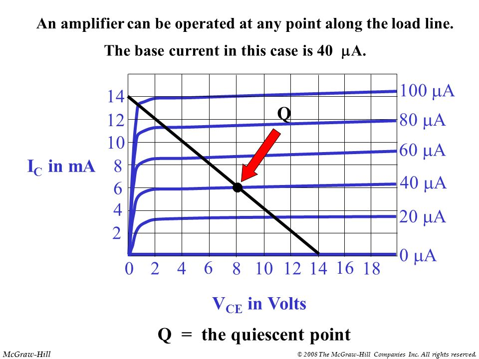 An amplifier can be operated at any point along the load line.