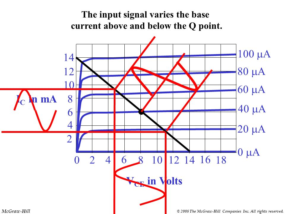 The input signal varies the base current above and below the Q point.