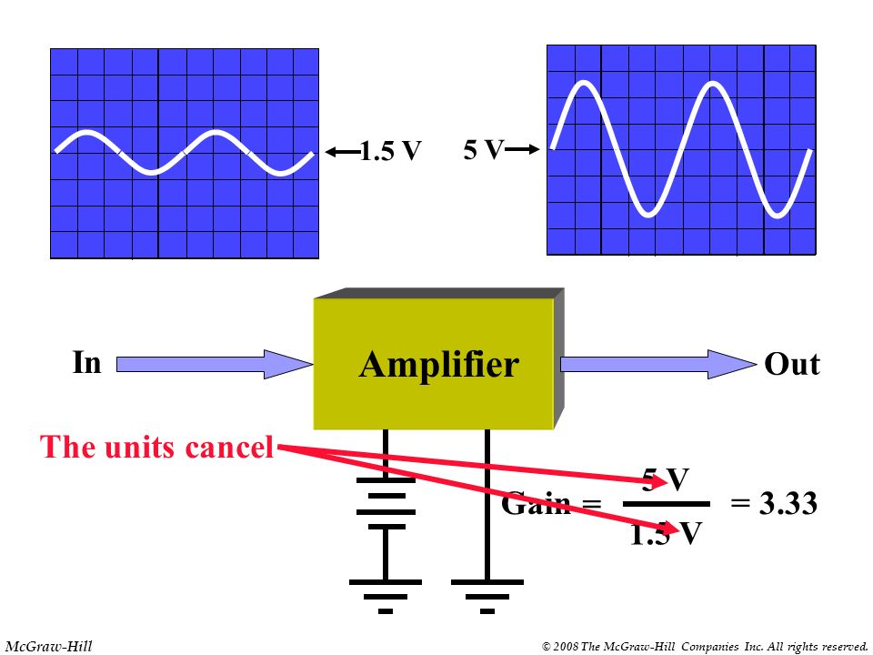 Amplifier Out In The units cancel Out 5 V Gain = = 3.33 1.5 V In 1.5 V