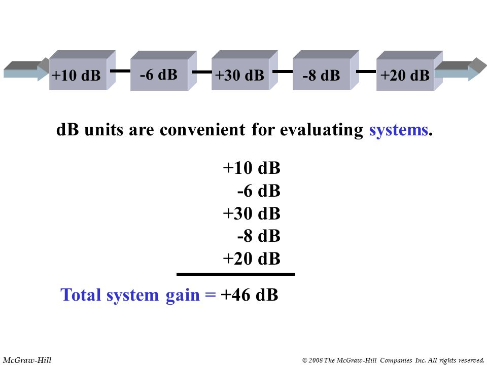 dB units are convenient for evaluating systems.
