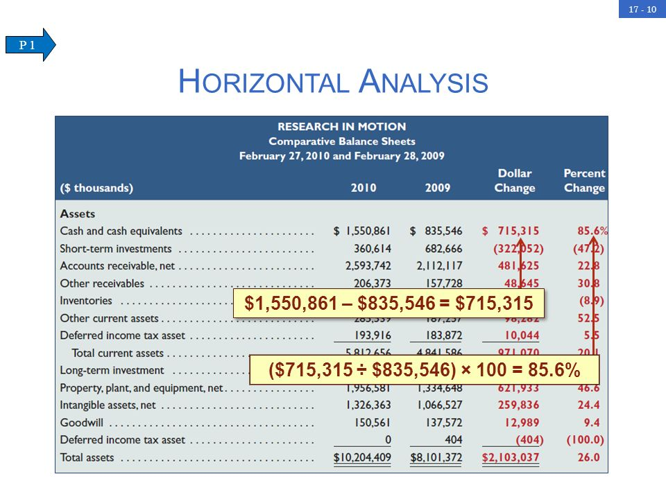 Horizontal Analysis $1,550,861 – $835,546 = $715,315