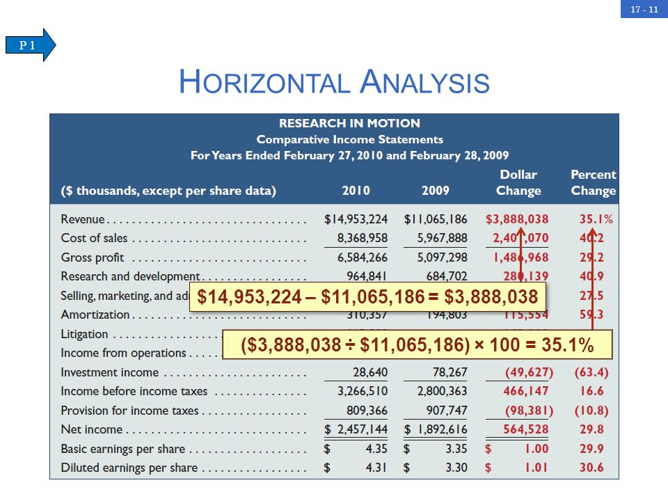 Horizontal Analysis $14,953,224 – $11,065,186 = $3,888,038
