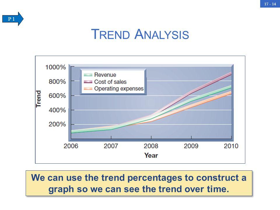 Trend Analysis P 1.