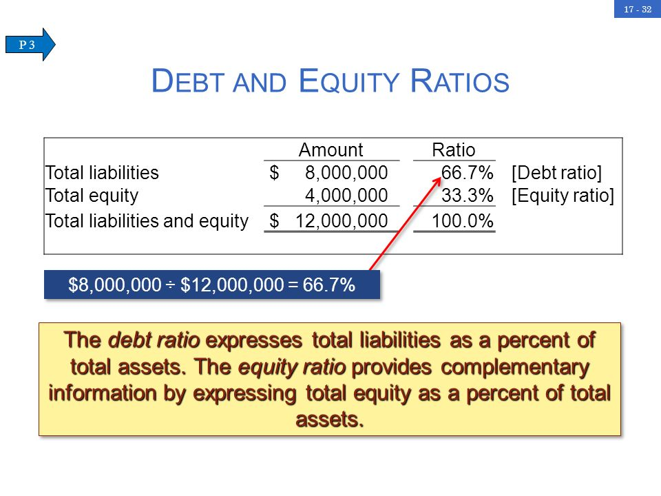 Debt and Equity Ratios P 3. Amount. Ratio. Total liabilities. $ 8,000, % [Debt ratio]