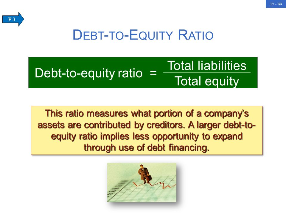 Debt-to-equity ratio =