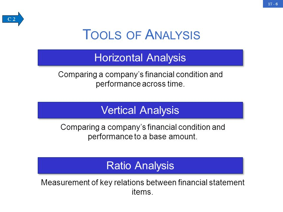 Company Financial Statement Analysis & Interpretation of Financial Statements