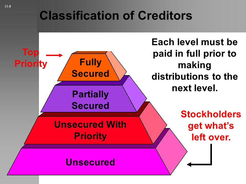 Classification of Creditors