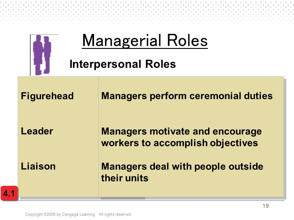 Managerial Roles Interpersonal Roles Figurehead Leader Liaison