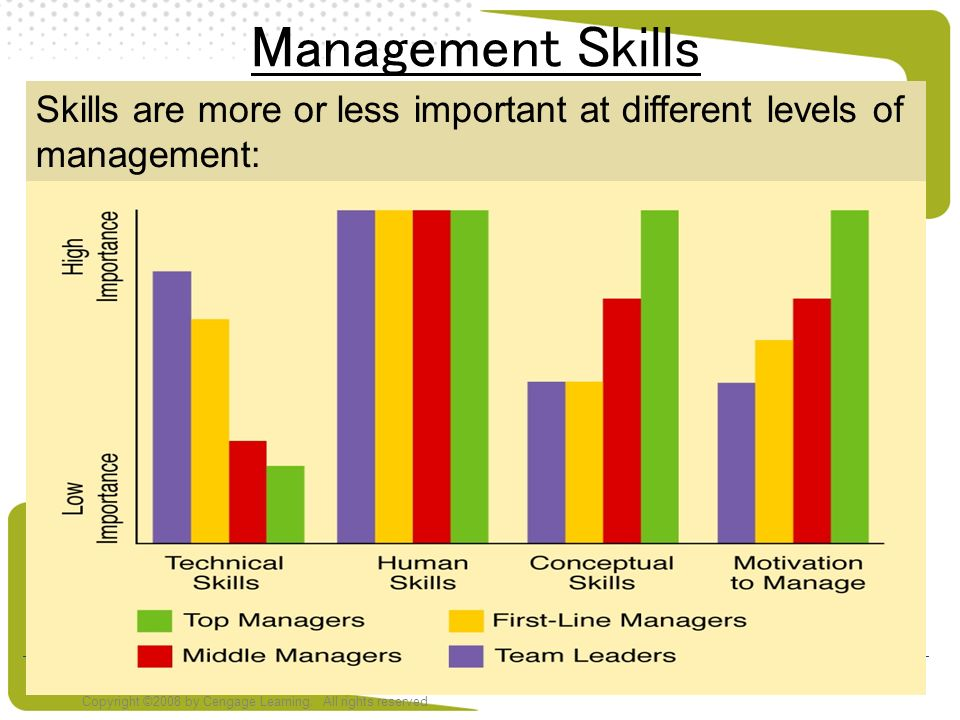Management Skills Skills are more or less important at different levels of management: