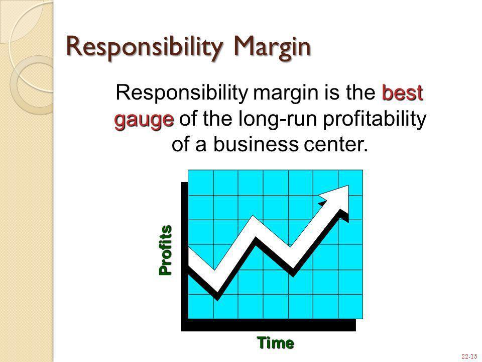 Responsibility Margin