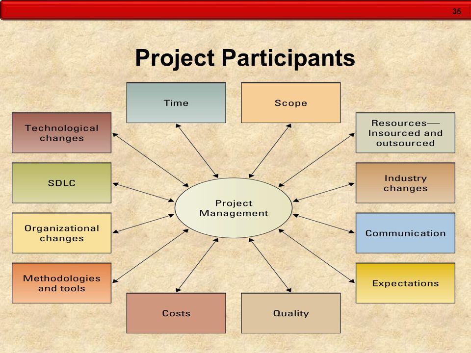 Project Participants