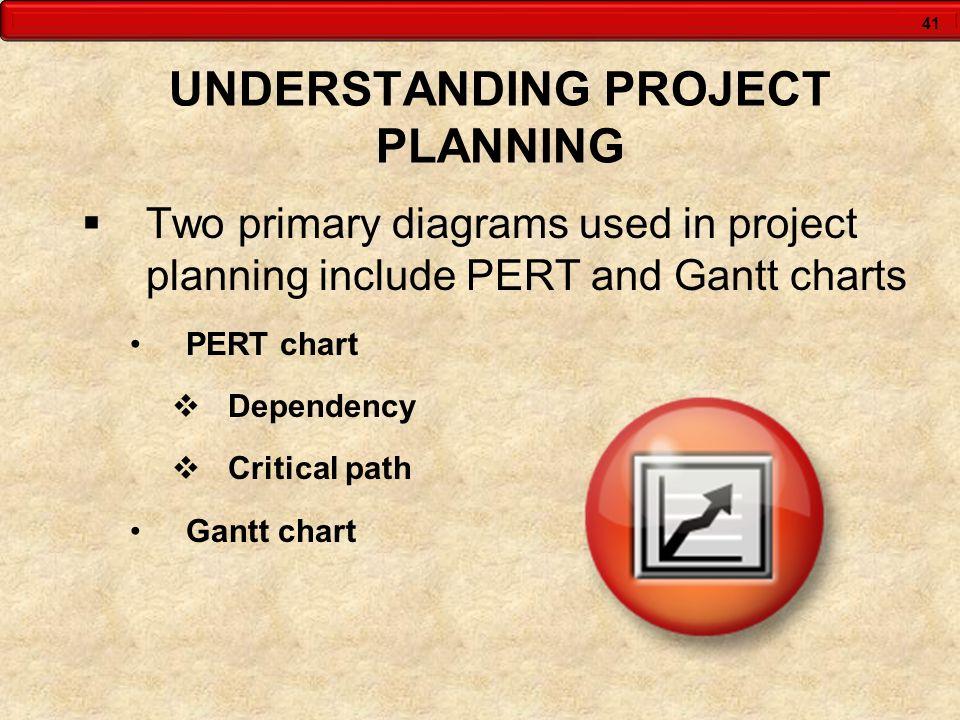 UNDERSTANDING PROJECT PLANNING
