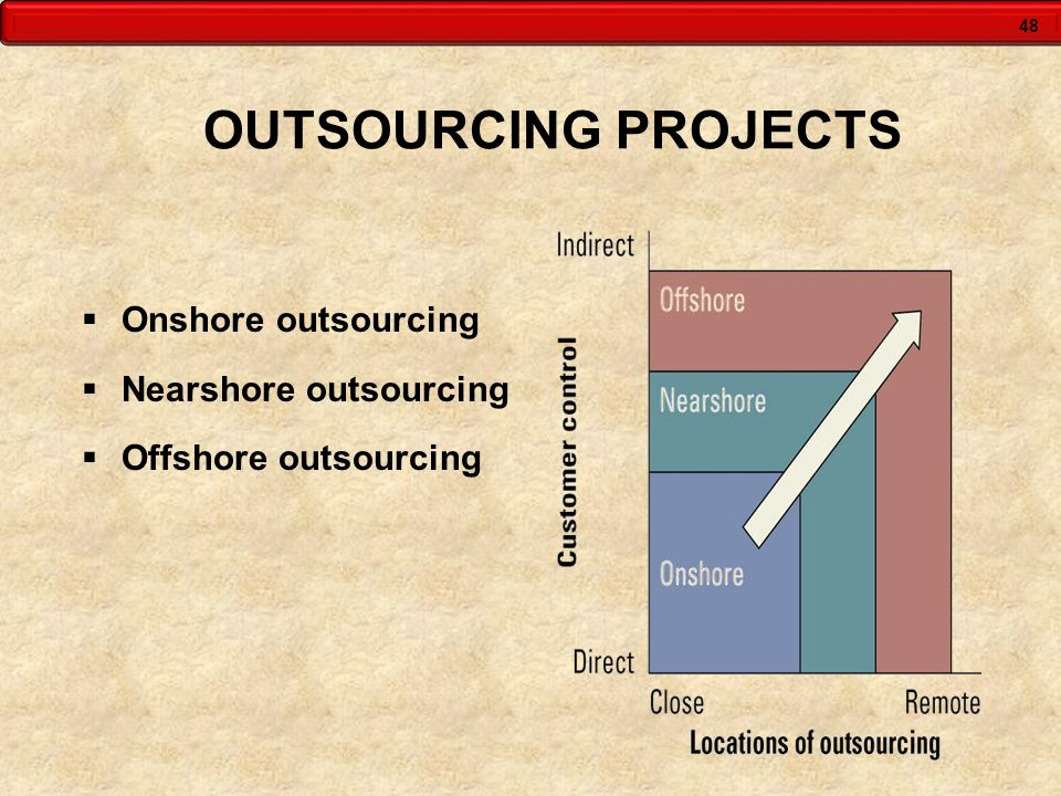 OUTSOURCING PROJECTS Onshore outsourcing Nearshore outsourcing