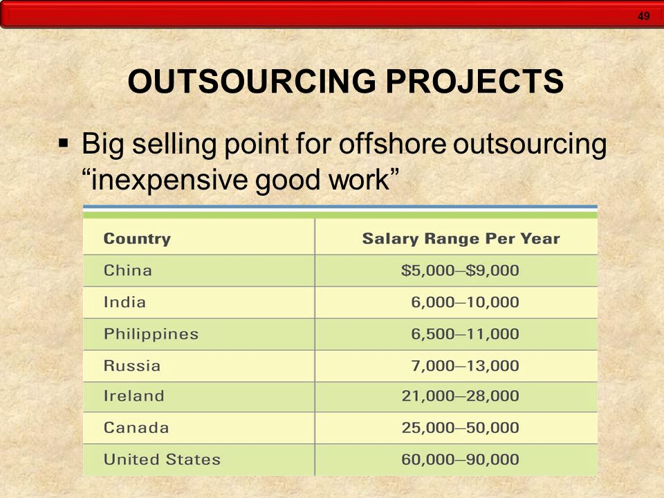 OUTSOURCING PROJECTS Big selling point for offshore outsourcing inexpensive good work