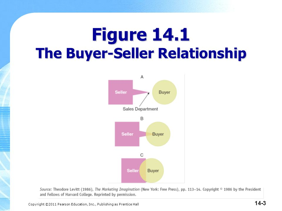 introduction to buyer and seller relationship