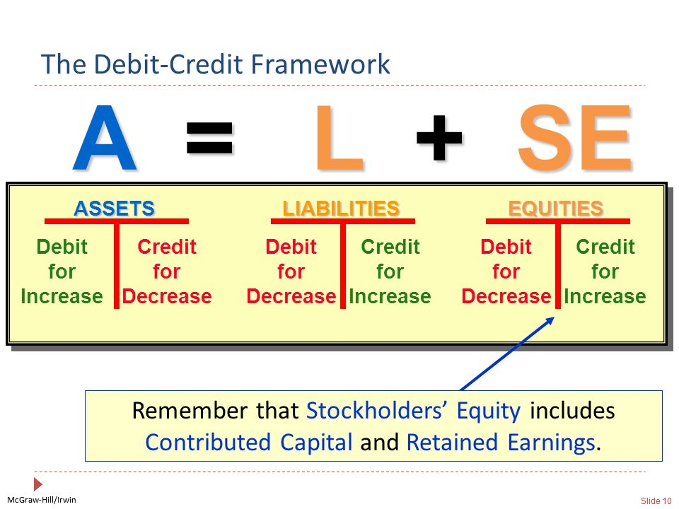 The Debit-Credit Framework