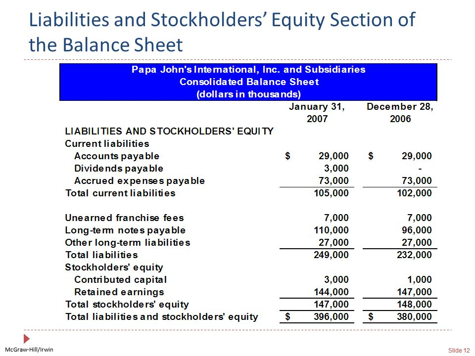 Liabilities and Stockholders' Equity Section of the Balance Sheet