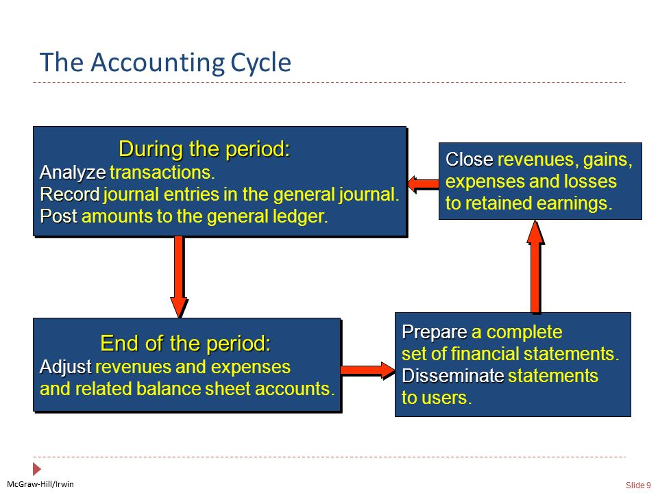The Accounting Cycle During the period: Analyze transactions. Record journal entries in the general journal. Post amounts to the general ledger.