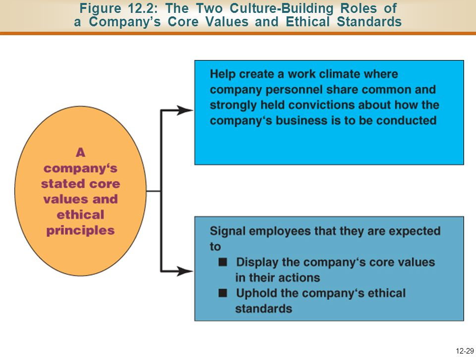 Figure 12.2: The Two Culture-Building Roles of a Company's Core Values and Ethical Standards