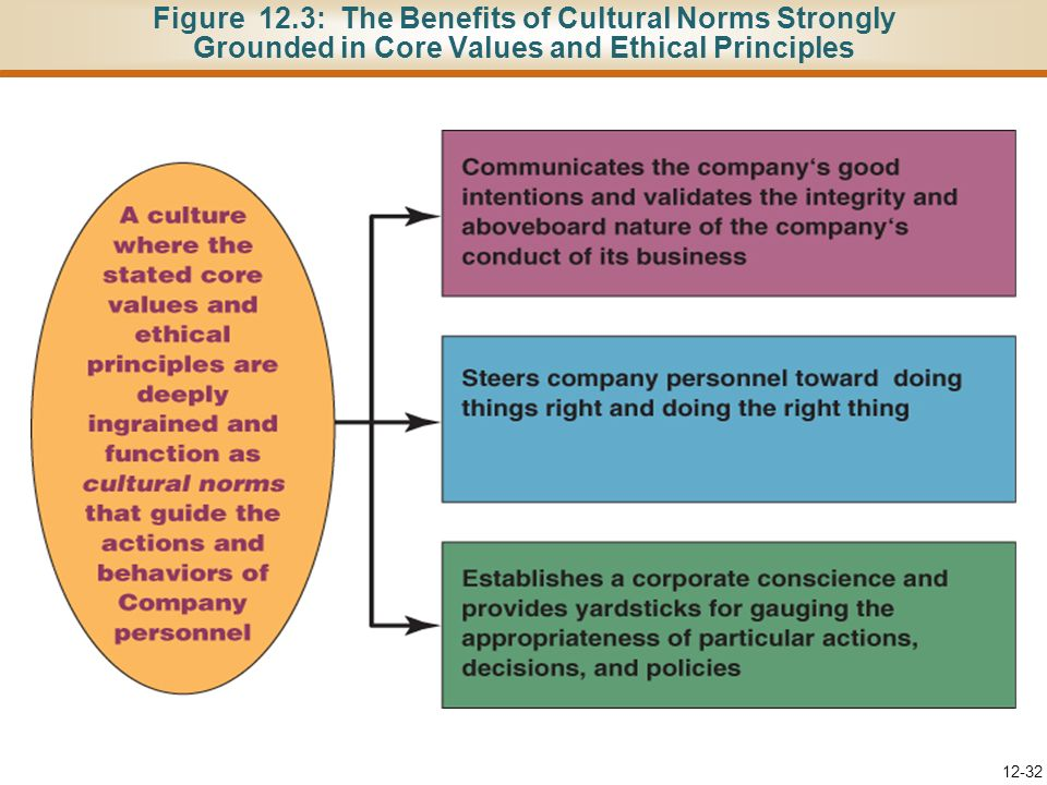 Figure 12.3: The Benefits of Cultural Norms Strongly Grounded in Core Values and Ethical Principles