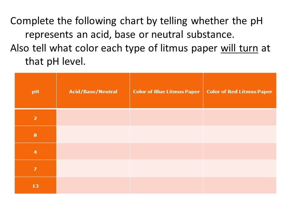 how to make litmus paper Litmus paper is used to test ph here's a look at what exactly litmus paper is, how it's made, and how to perform and interpret the litmus test.