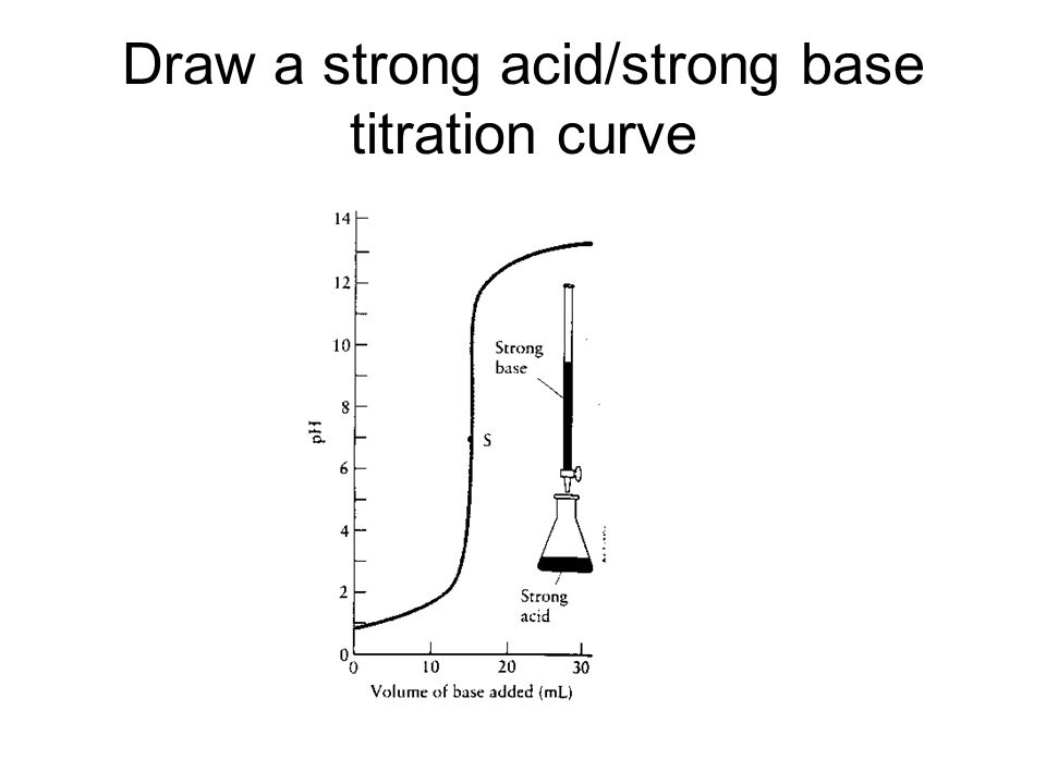 Draw a strong acid/strong base titration curve
