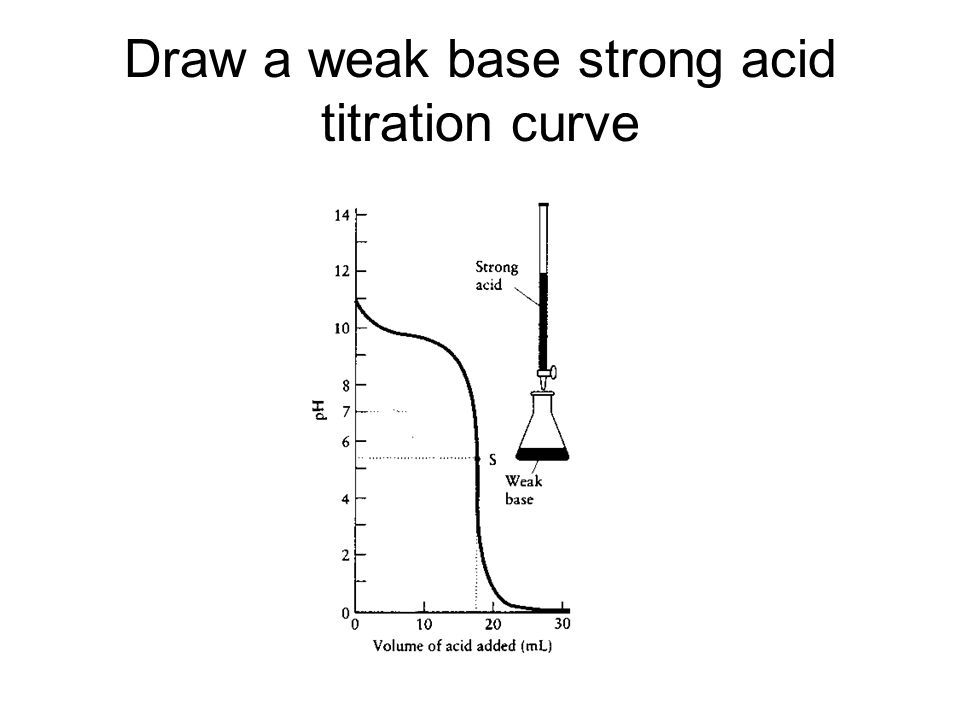 Draw a weak base strong acid titration curve
