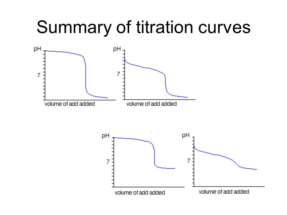 Summary of titration curves