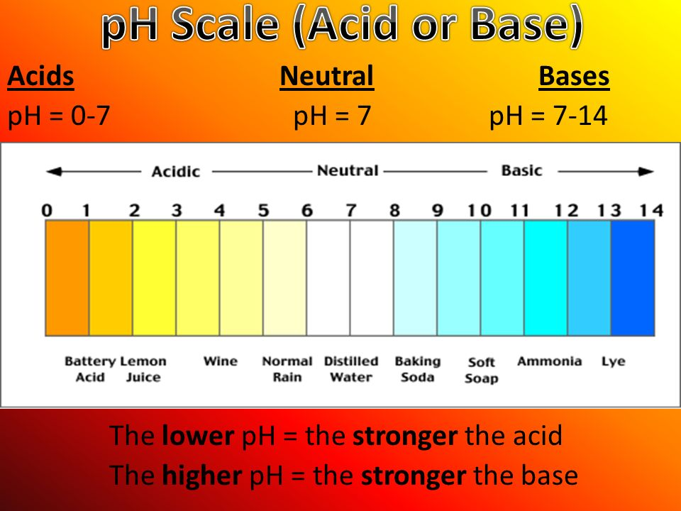 The importance of ph levels in determining an acid and a base