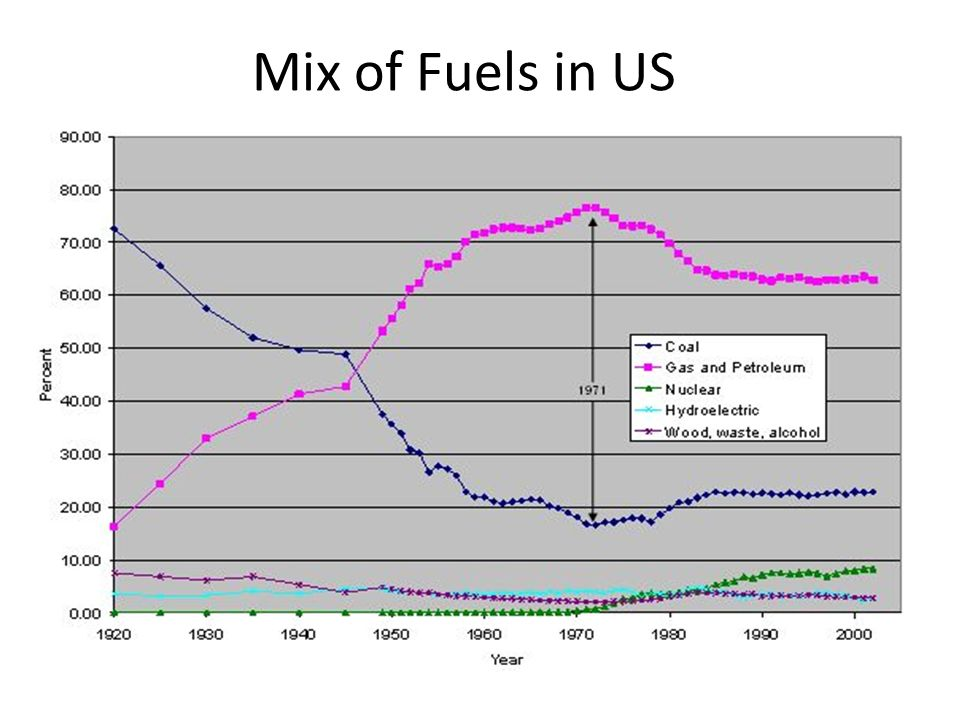 Mix of Fuels in US