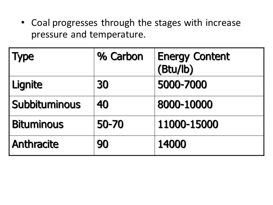 Coal progresses through the stages with increase pressure and temperature.