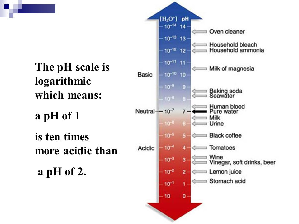 The pH scale is logarithmic which means: