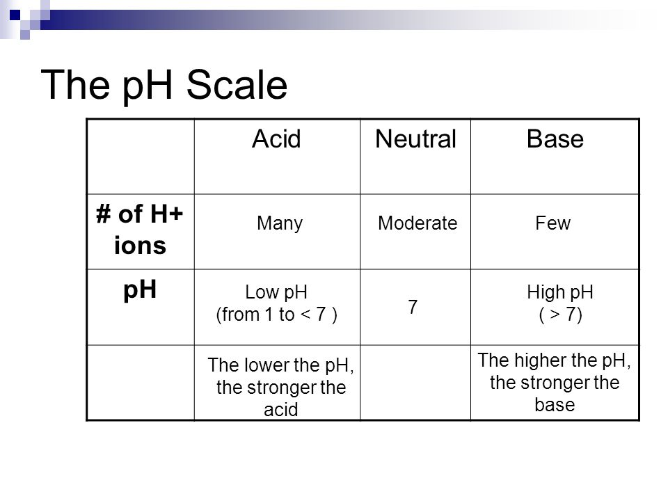 The pH Scale Acid Neutral Base # of H+ ions pH Many Moderate Few
