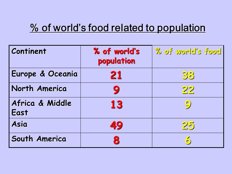 % of world's food related to population