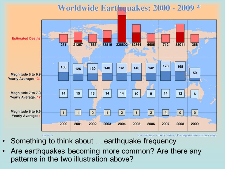 Something to think about ... earthquake frequency