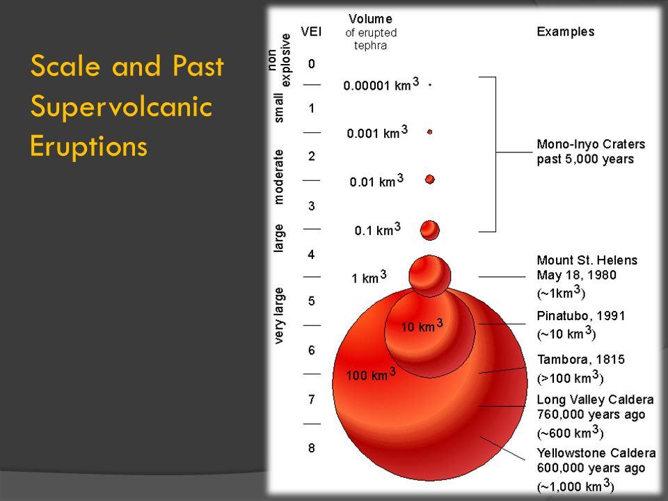 Scale and Past Supervolcanic Eruptions
