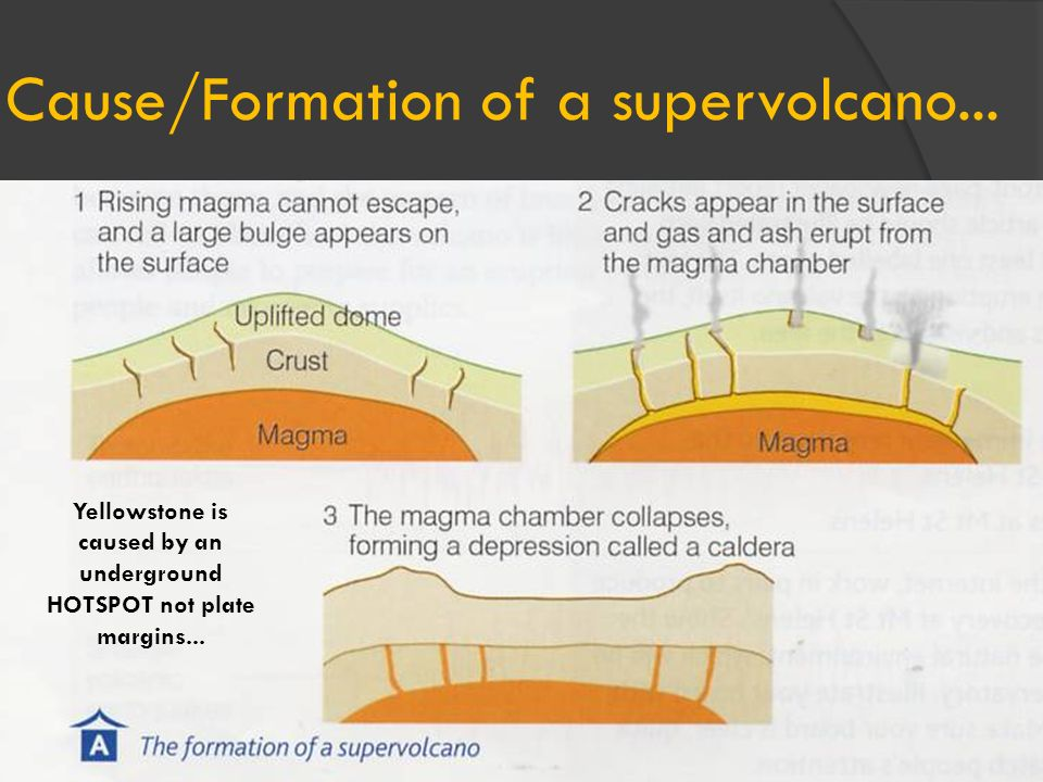 Cause/Formation of a supervolcano...
