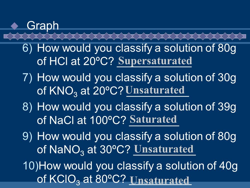 Graph How would you classify a solution of 80g of HCl at 20ºC ____________. How would you classify a solution of 30g of KNO3 at 20ºC __________.